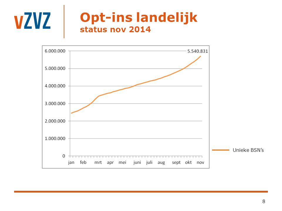 Opt-ins landelijk status nov 2014