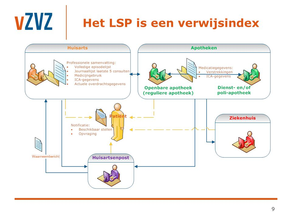 Het LSP is een verwijsindex