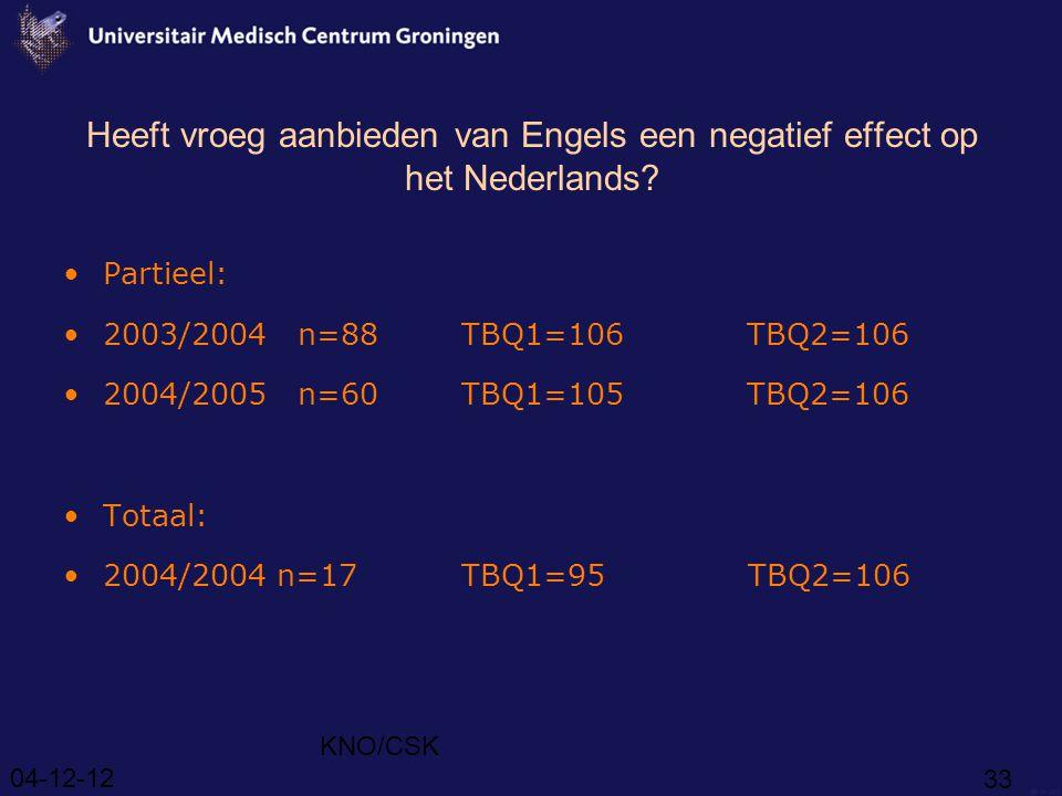 Heeft vroeg aanbieden van Engels een negatief effect op het Nederlands