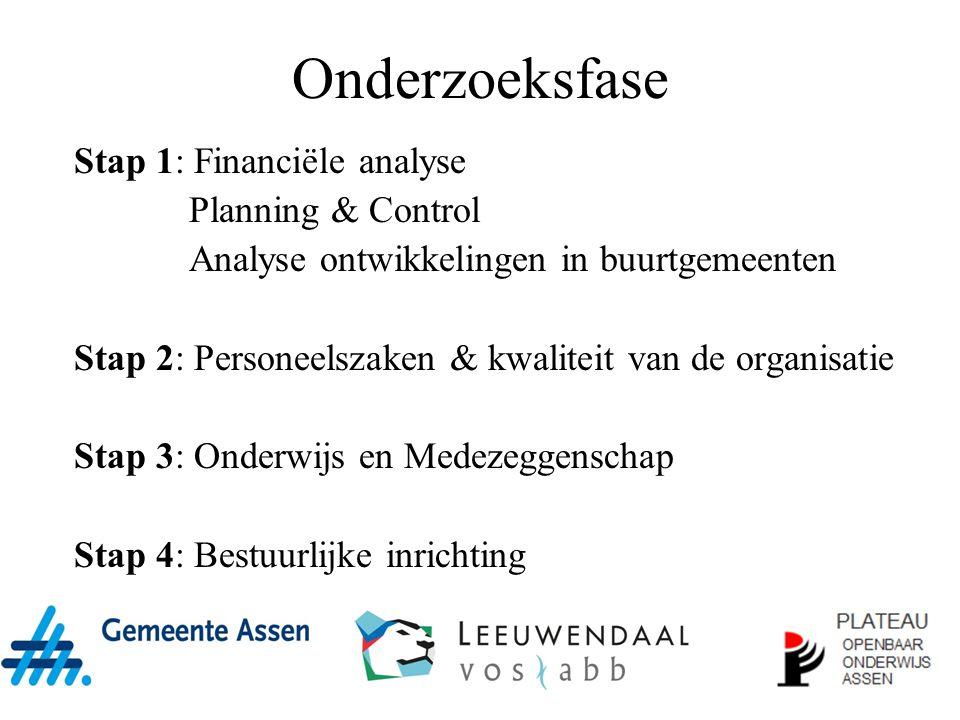 Onderzoeksfase Stap 1: Financiële analyse Planning & Control