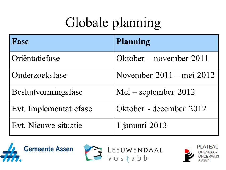 Globale planning Fase Planning Oriëntatiefase Oktober – november 2011