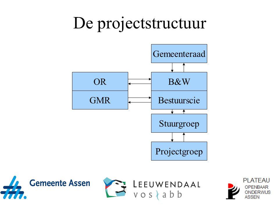 De projectstructuur Gemeenteraad OR B&W GMR Bestuurscie Stuurgroep