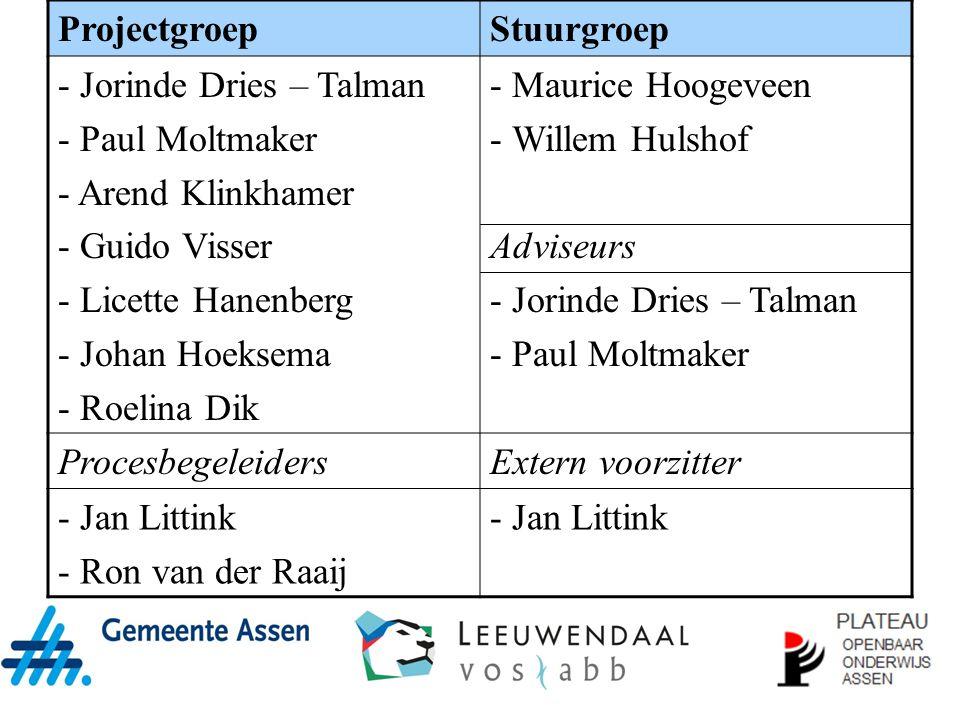 Projectgroep Stuurgroep. Jorinde Dries – Talman. Paul Moltmaker. Arend Klinkhamer. Guido Visser.