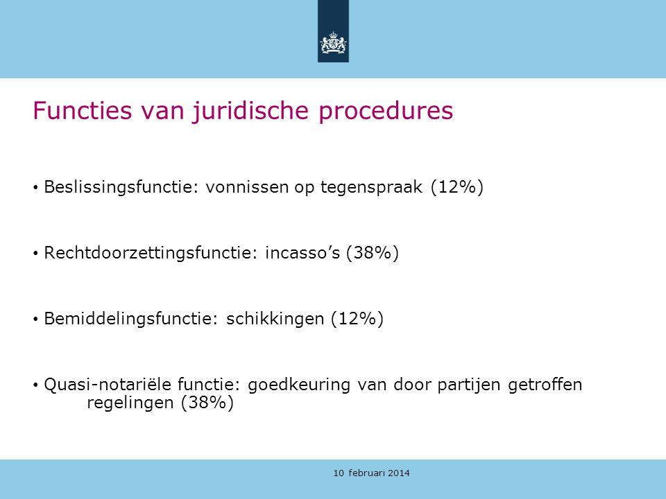 Functies van juridische procedures