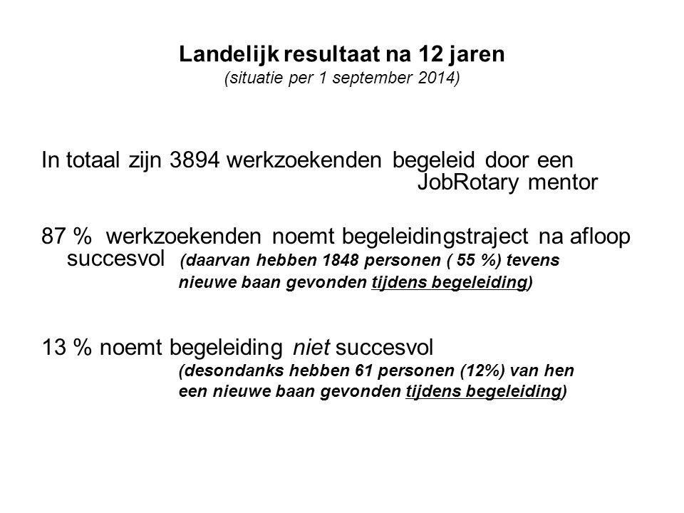 Landelijk resultaat na 12 jaren (situatie per 1 september 2014)