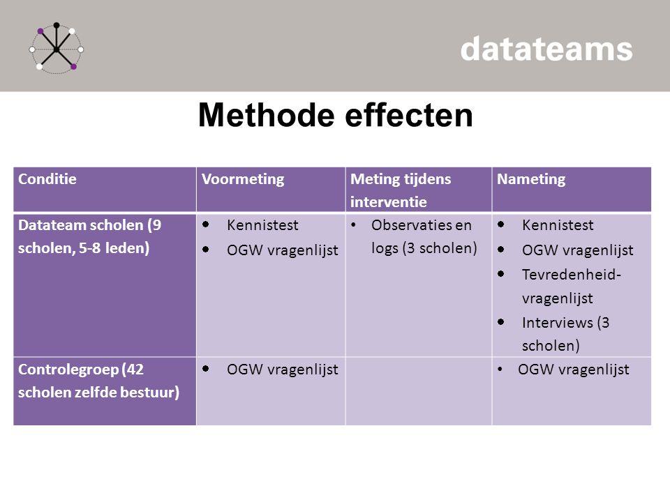 Methode effecten Conditie Voormeting Meting tijdens interventie