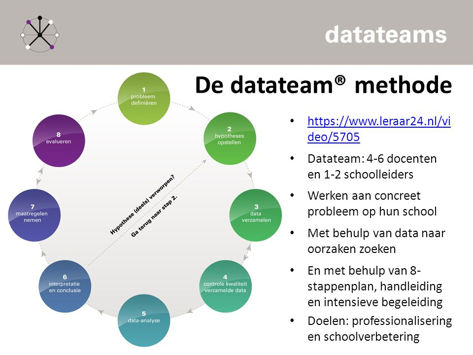 De datateam® methode https://www.leraar24.nl/vi deo/5705