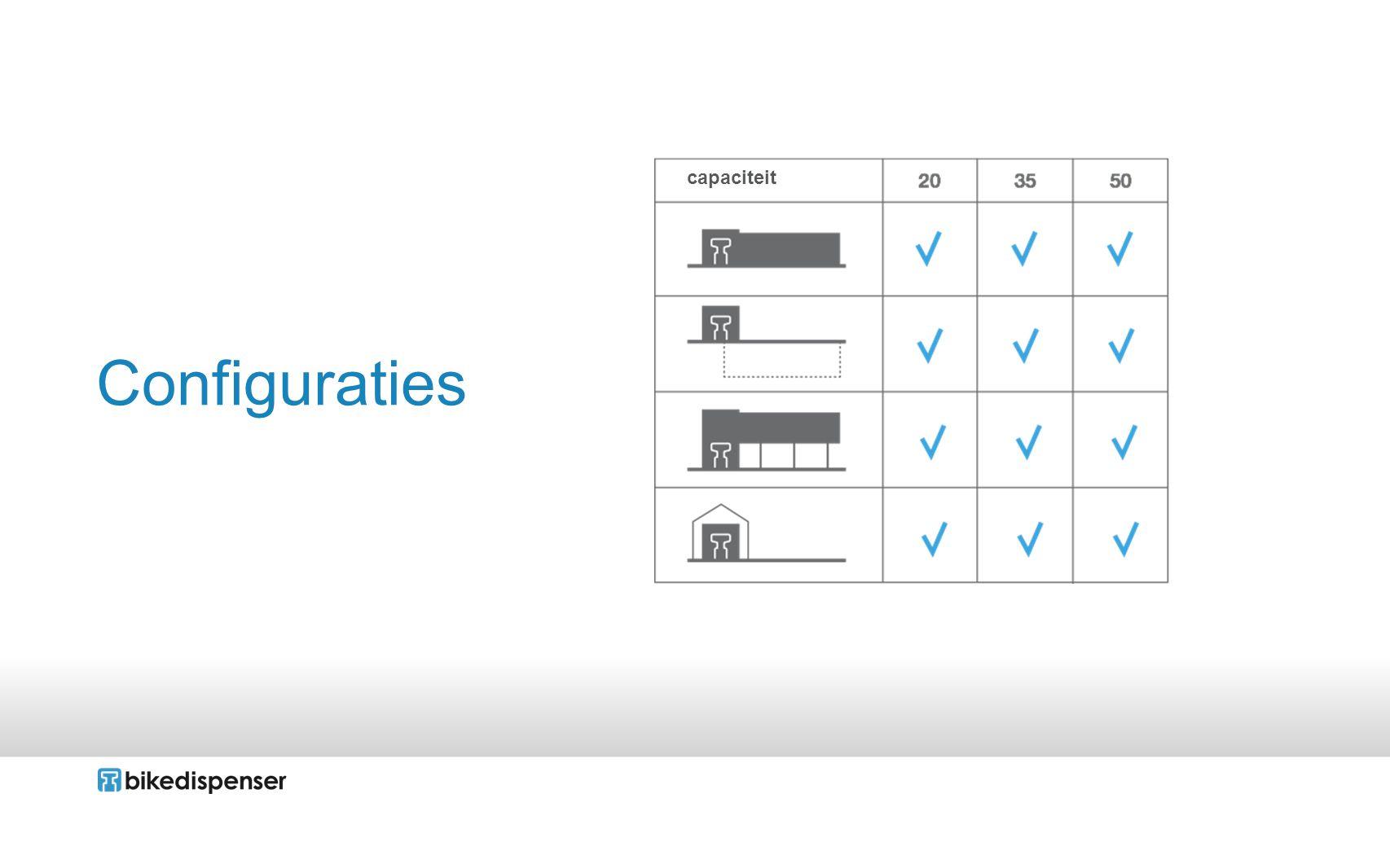 capaciteit Configuraties
