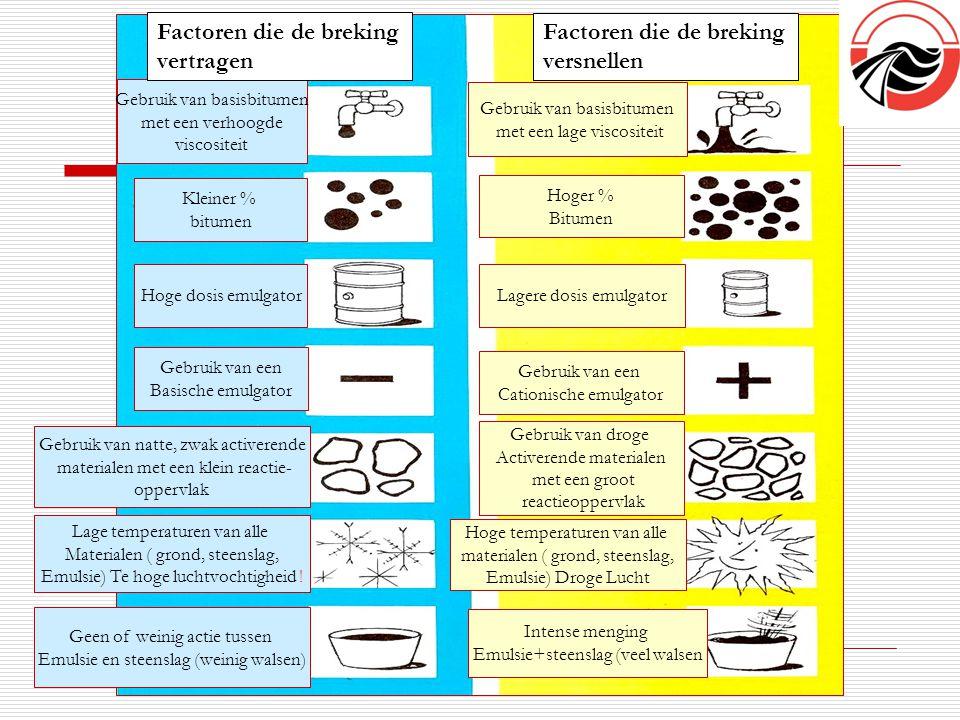 Factoren die de breking vertragen Factoren die de breking versnellen