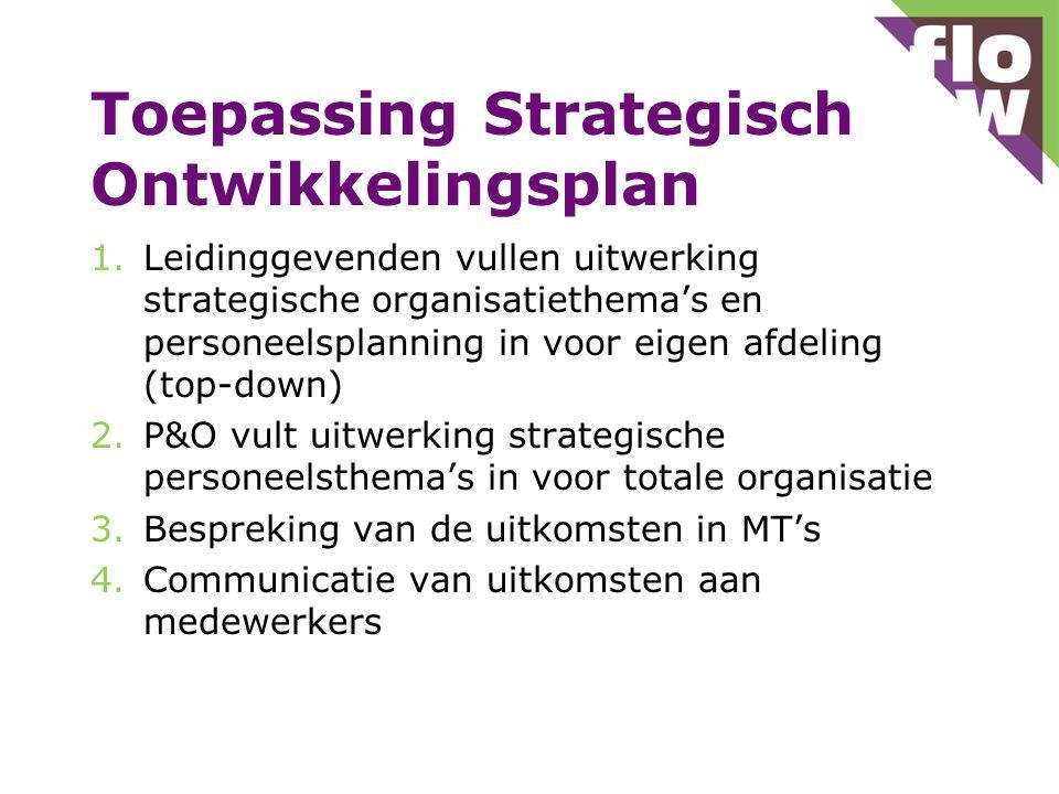 Toepassing Strategisch Ontwikkelingsplan