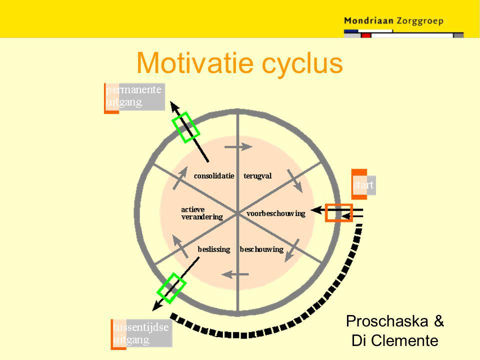 Motivatie cyclus Proschaska & Di Clemente