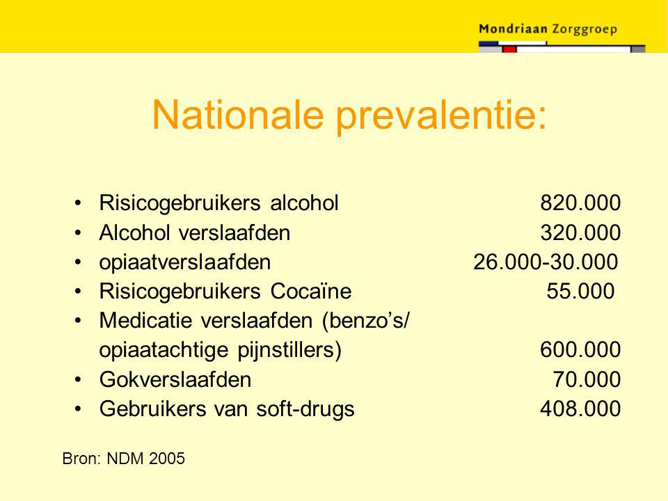 Nationale prevalentie: