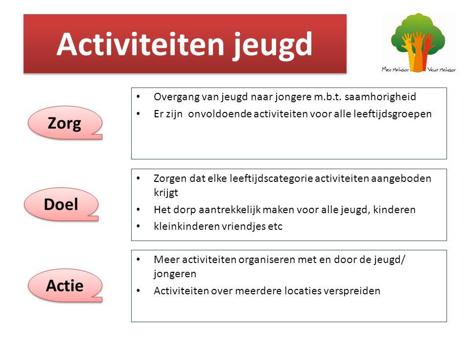 Activiteiten jeugd Zorg Doel Actie