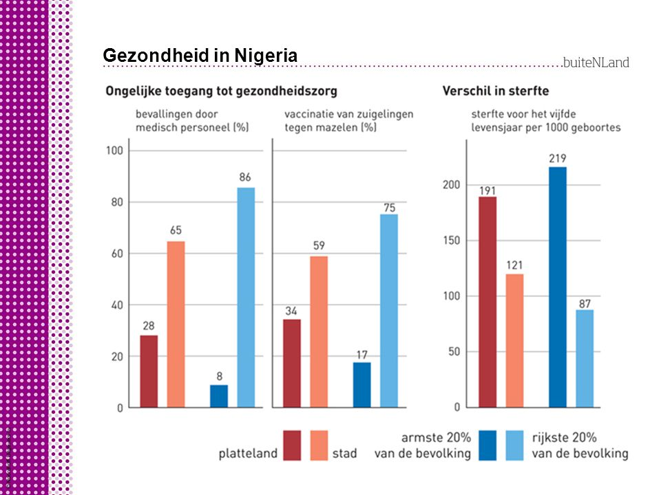 Gezondheid in Nigeria Nigeria is een arm land: