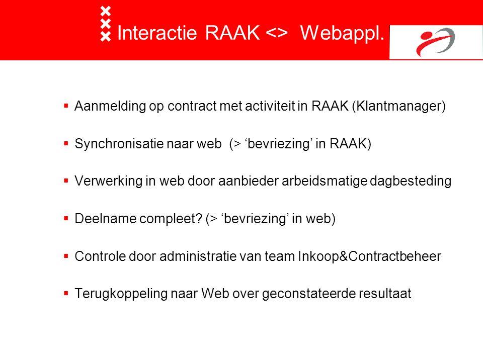 Interactie RAAK <> Webappl.