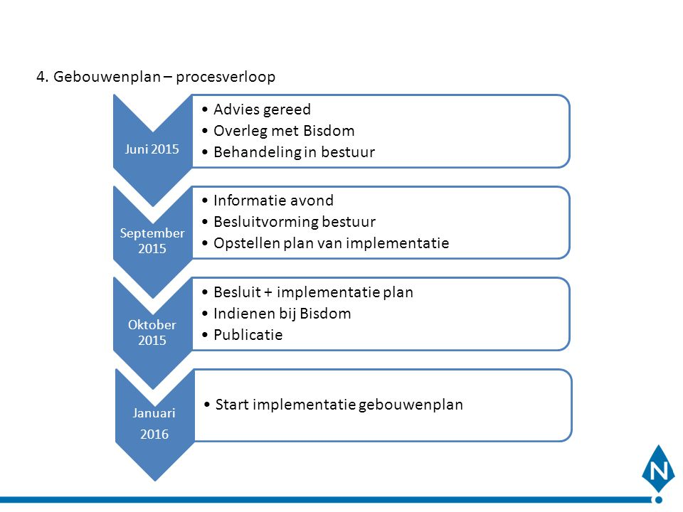 4. Gebouwenplan – procesverloop