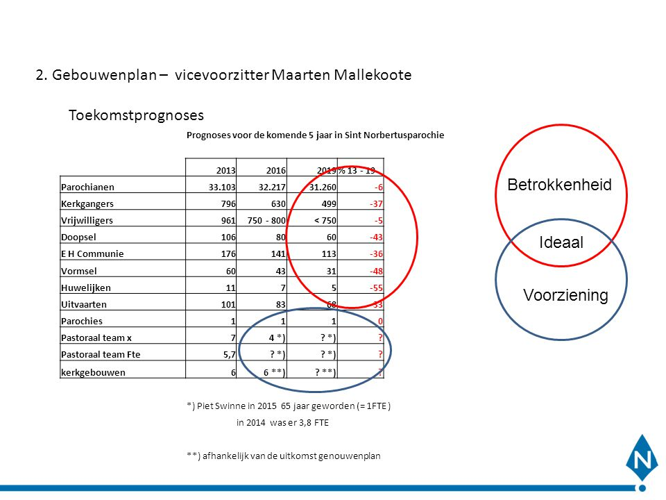 2. Gebouwenplan – vicevoorzitter Maarten Mallekoote Toekomstprognoses
