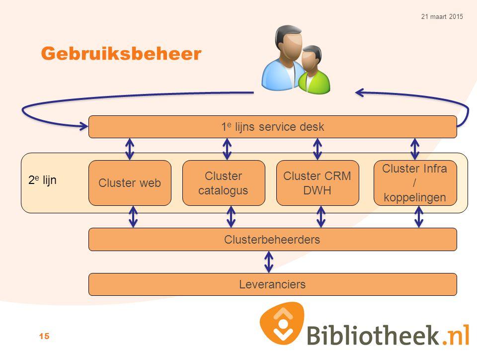 Cluster Infra / koppelingen