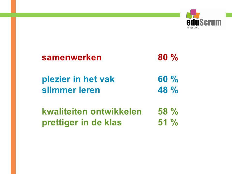samenwerken 80 % plezier in het vak 60 % slimmer leren 48 % kwaliteiten ontwikkelen 58 %