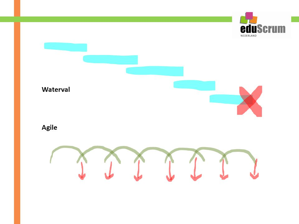 Waterval Agile