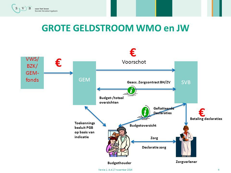 GROTE GELDSTROOM WMO en JW
