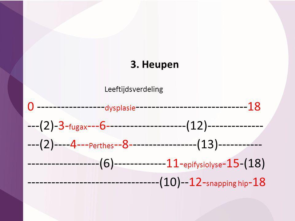 3. Heupen