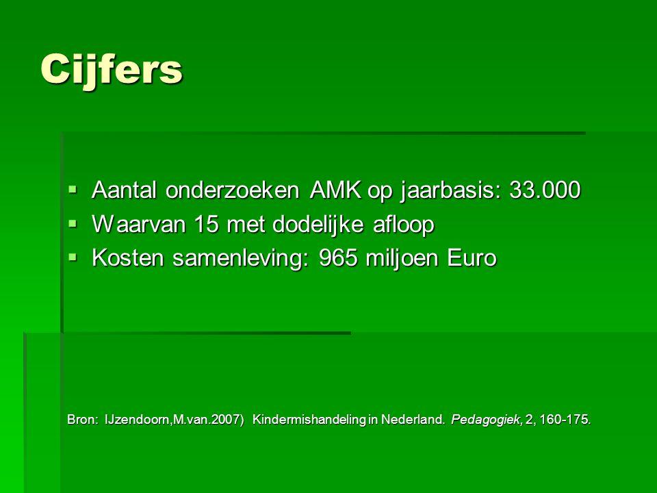 Cijfers Aantal onderzoeken AMK op jaarbasis: 33.000