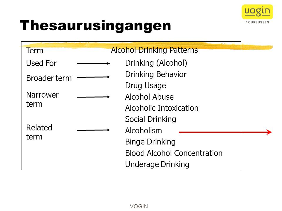 Thesaurusingangen Term Alcohol Drinking Patterns Drinking (Alcohol)