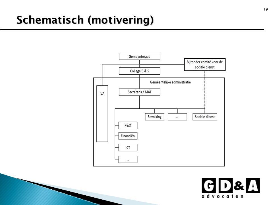 Schematisch (motivering)