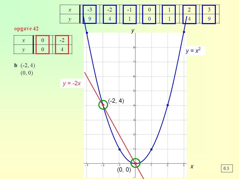 ∙ ∙ ∙ ∙ ∙ ∙ ∙ ∙ ∙ y y = x2 y = -2x (-2, 4) x (0, 0) x -3 -2 -1 1 2 3 y