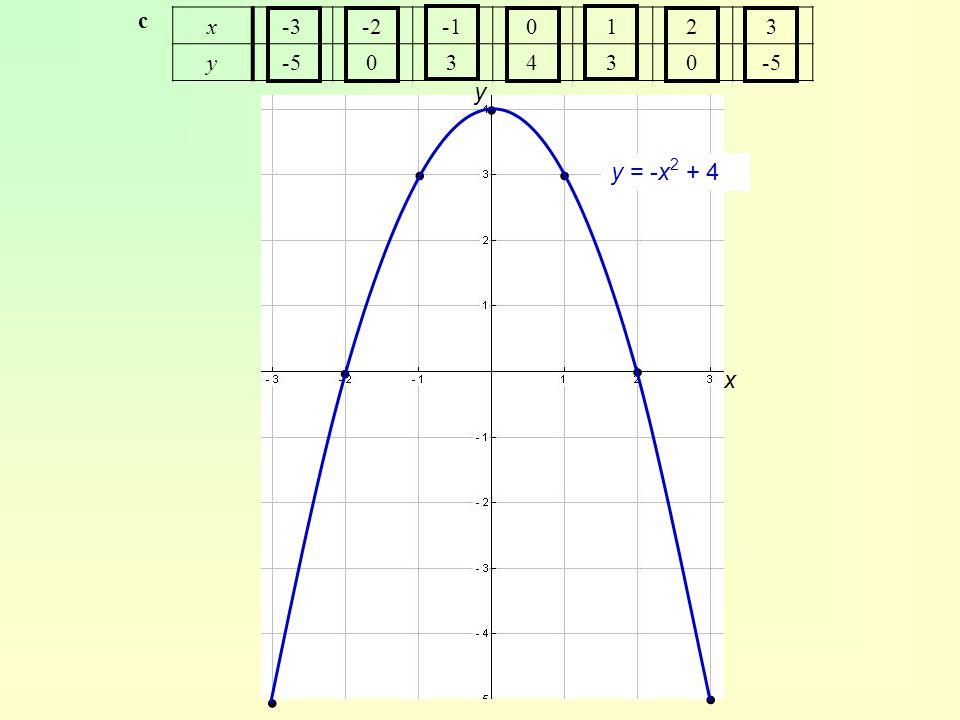 c x -3 -2 -1 1 2 3 y -5 4 y ∙ ∙ ∙ y = -x2 + 4 ∙ ∙ x ∙ ∙