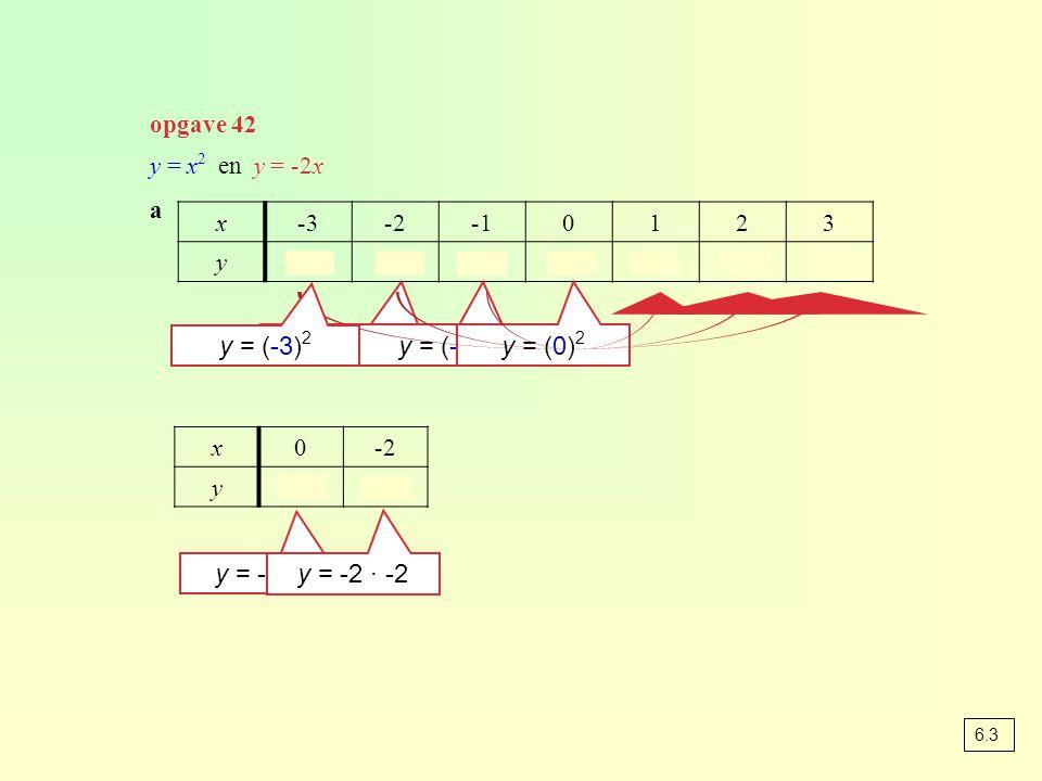 y = (-3)2 y = (-2)2 y = (-1)2 y = (0)2 y = -2 · 0 y = -2 · -2