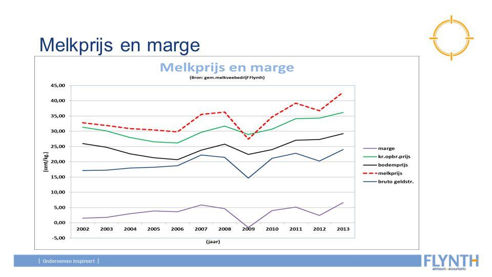 Melkprijs en marge Kritieke opbrengstprijs = prijs die nodig is om je bedrijf te kunnen voortzetten, om alle uitgaven te dekken.