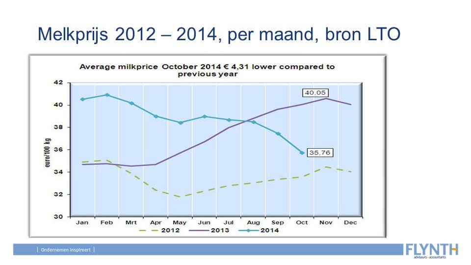 Melkprijs 2012 – 2014, per maand, bron LTO