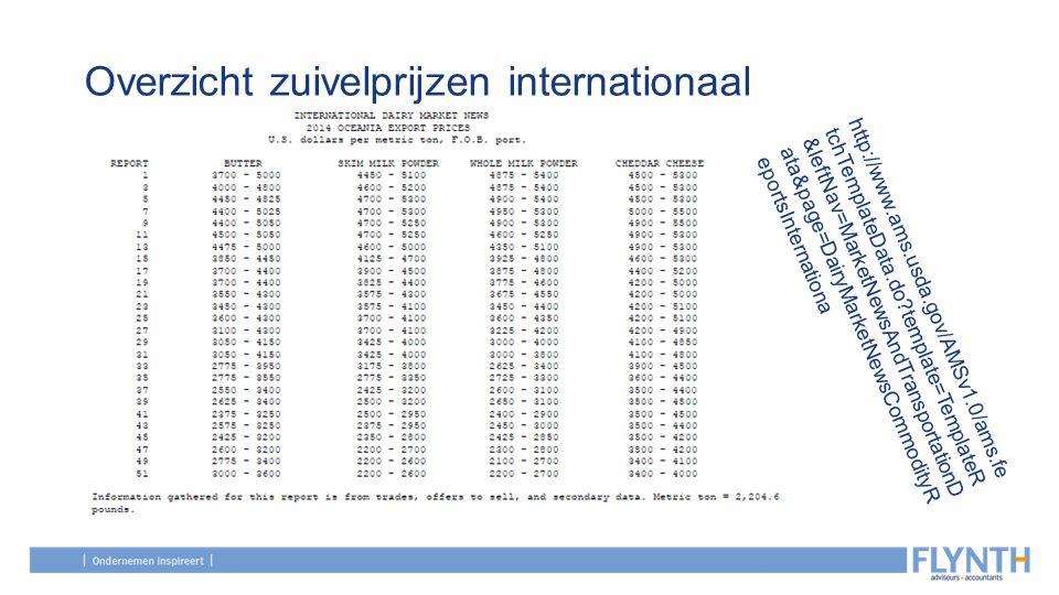 Overzicht zuivelprijzen internationaal