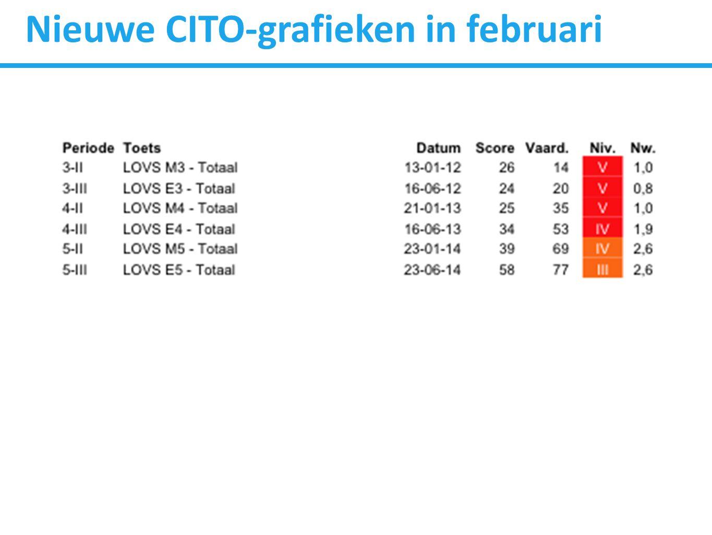 Nieuwe CITO-grafieken in februari