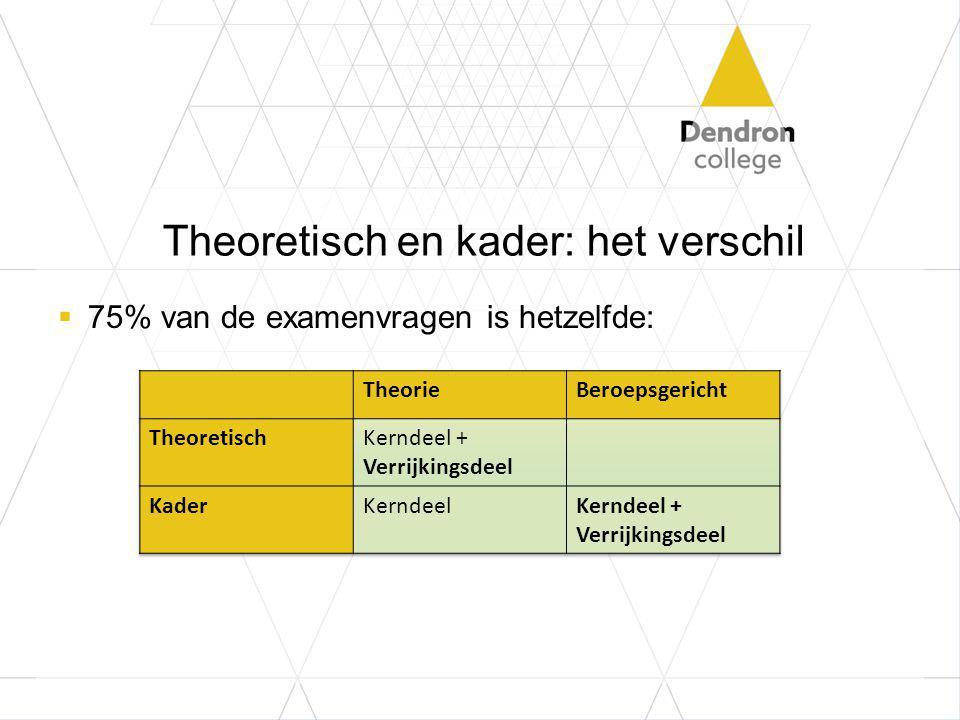 Theoretisch en kader: het verschil