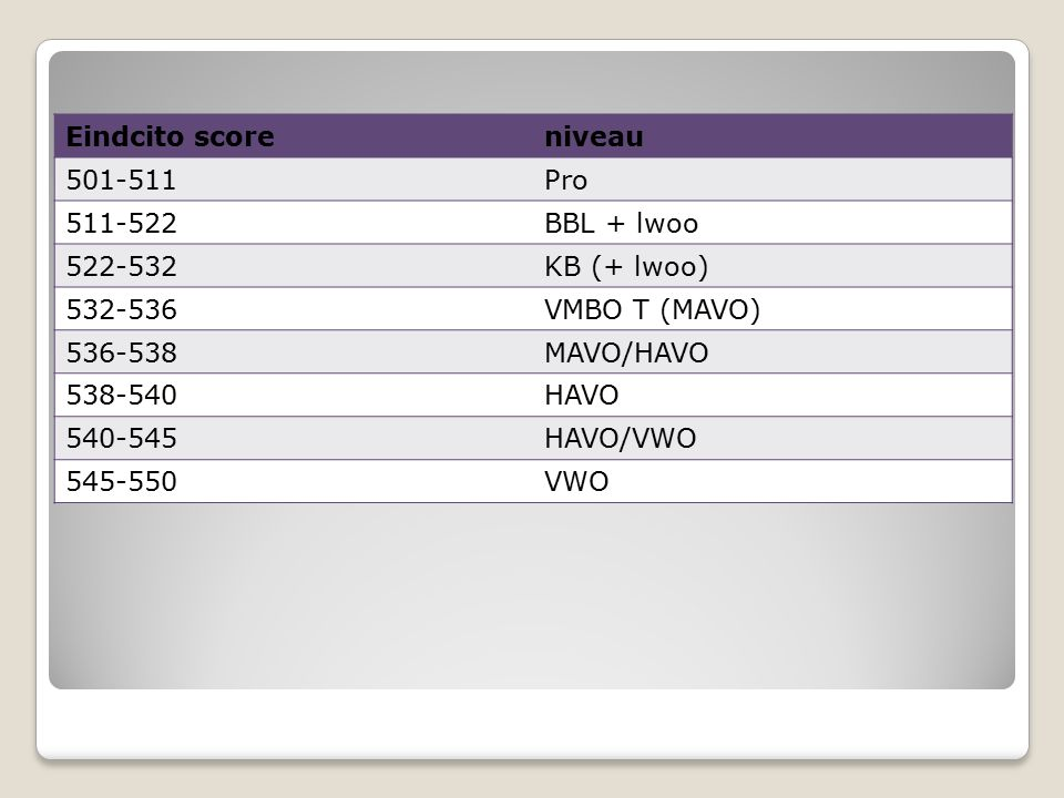 Eindcito score niveau. 501-511. Pro. 511-522. BBL + lwoo. 522-532. KB (+ lwoo) 532-536. VMBO T (MAVO)