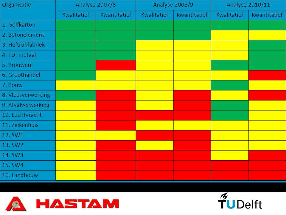 Organisatie Analyse 2007/8. Analyse 2008/9. Analyse 2010/11. Kwalitatief. Kwantitatief. 1. Golfkarton.