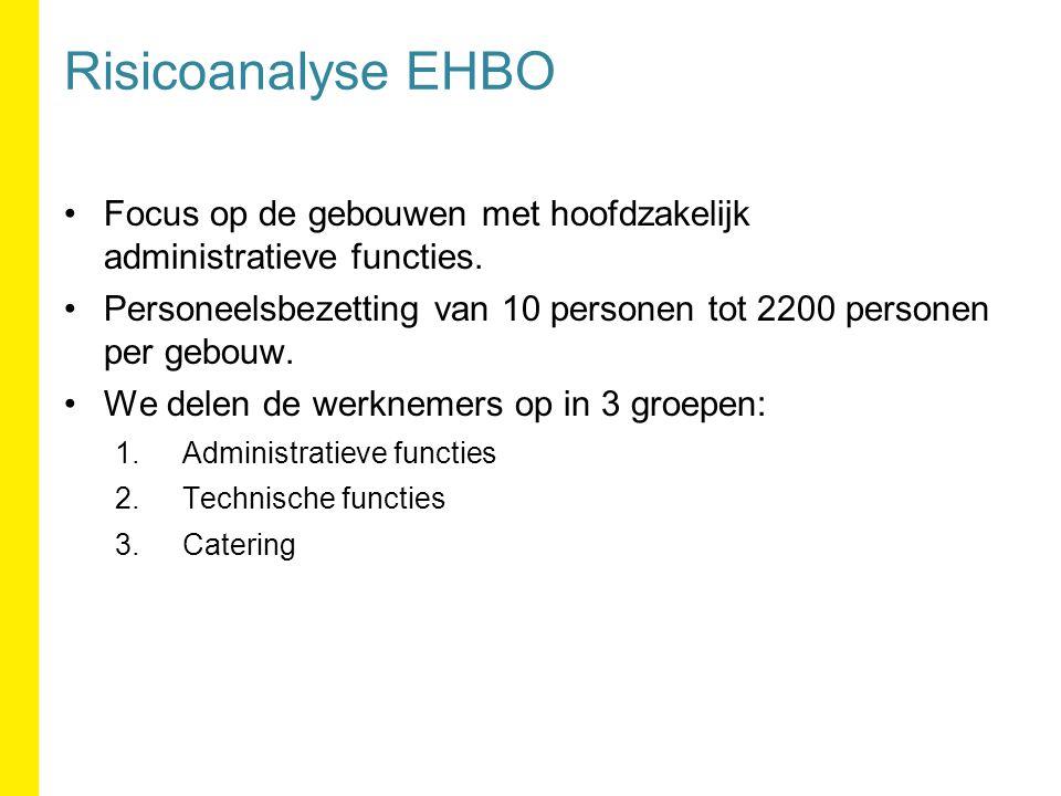 Risicoanalyse EHBO Focus op de gebouwen met hoofdzakelijk administratieve functies.