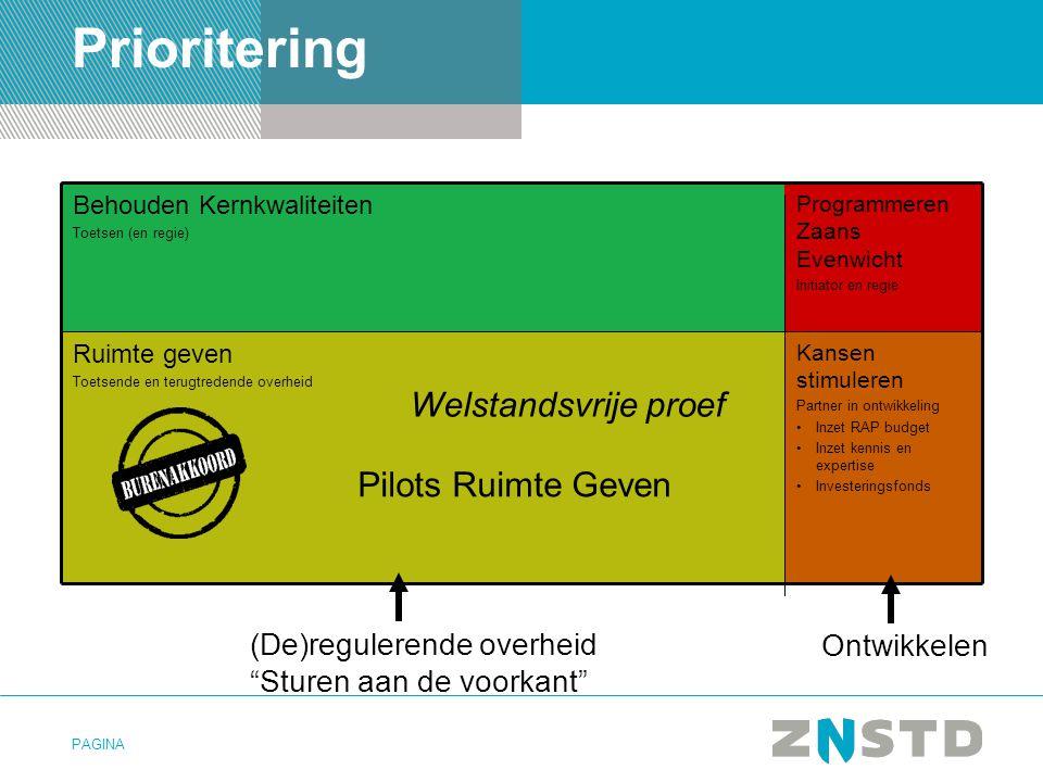 Prioritering Welstandsvrije proef Pilots Ruimte Geven
