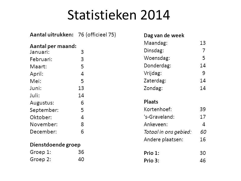 Statistieken 2014