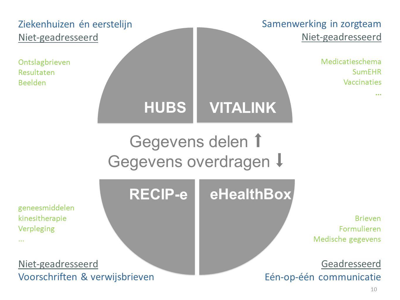 Gegevens delen ⬆ Gegevens overdragen ⬇ HUBS VITALINK eHealthBox