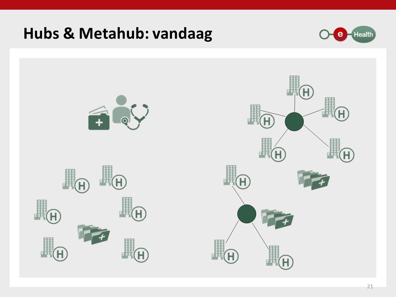 Hubs & Metahub: vandaag