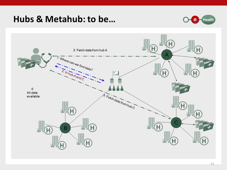 Hubs & Metahub: to be… A C B Zo moet het worden: