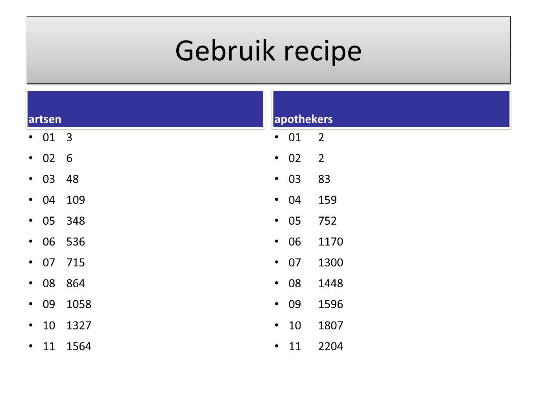 Gebruik recipe artsen apothekers 01 3 02 6 03 48 04 109 05 348 06 536
