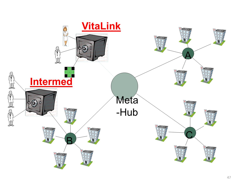 VitaLink A Intermed Meta-Hub C B