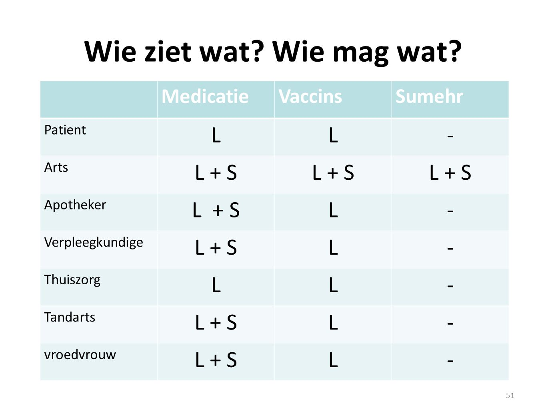 Wie ziet wat Wie mag wat L - L + S L + S Medicatie Vaccins Sumehr