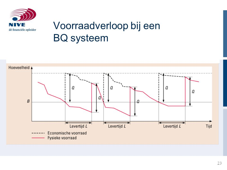 Voorraadverloop bij een BQ systeem