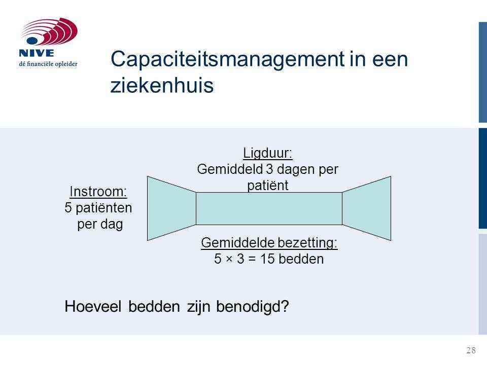Capaciteitsmanagement in een ziekenhuis